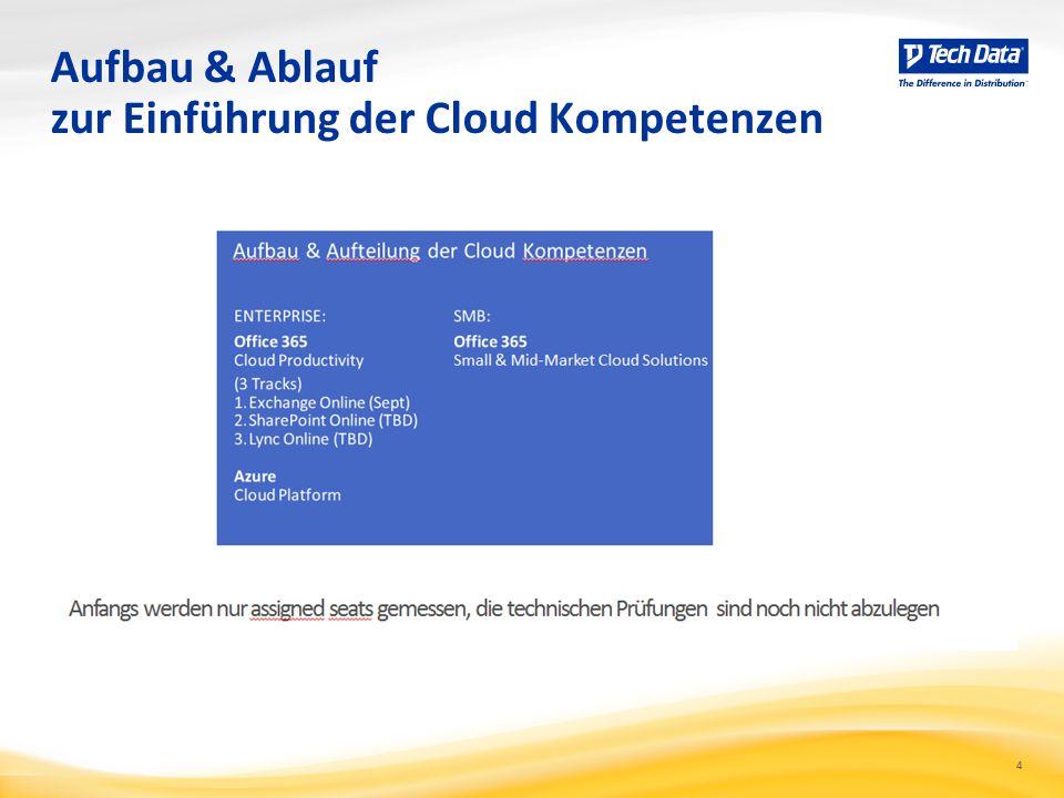 Aufbau & Ablauf zur Einführung der Cloud Kompetenzen