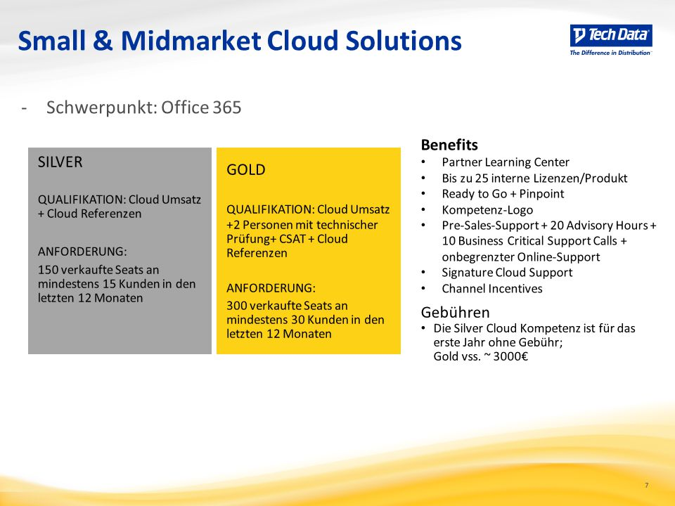 Small & Midmarket Cloud Solutions