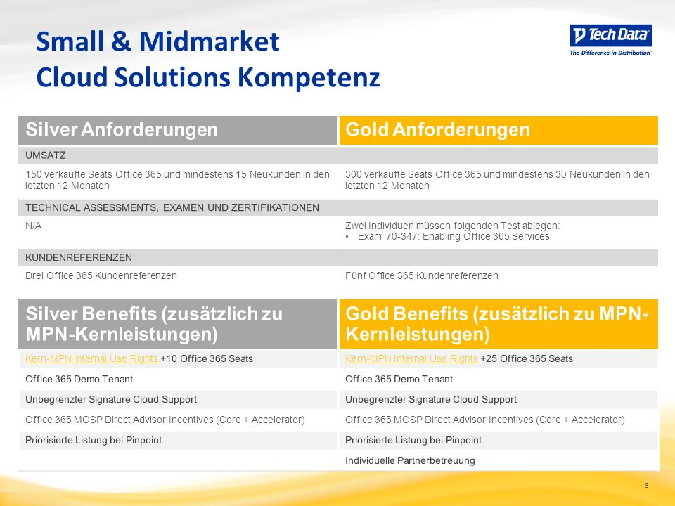 Cloud Solutions Kompetenz