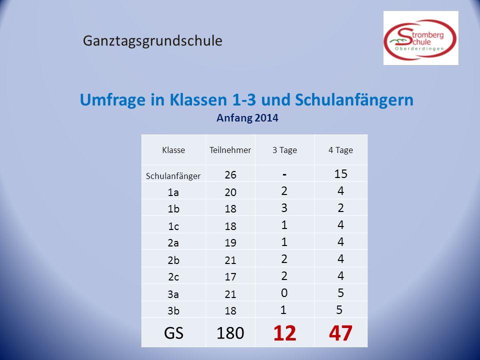 12 47 Umfrage in Klassen 1-3 und Schulanfängern GS 180