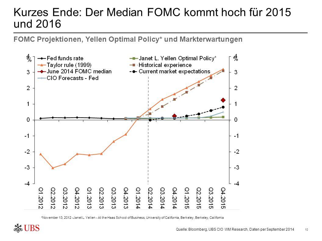 Kurze Zinsen: Die Differenz von UK, US und Bund bzw