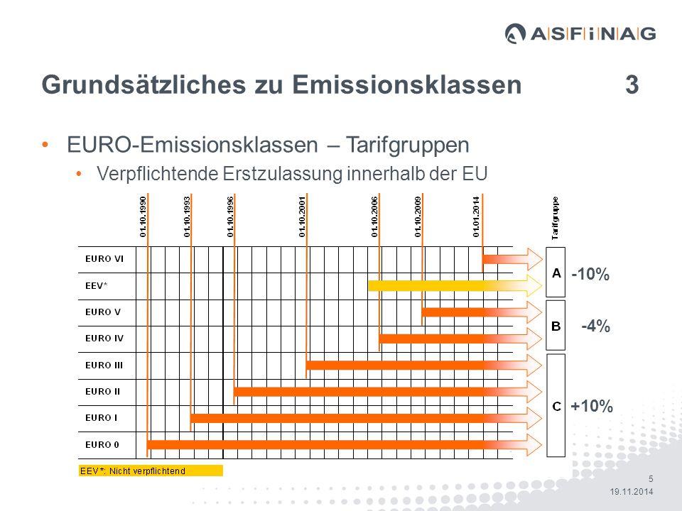 Grundsätzliches zu Emissionsklassen 3