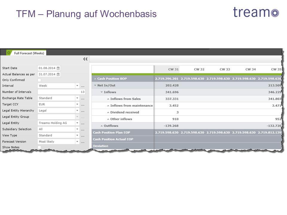 TFM – Planung auf Wochenbasis
