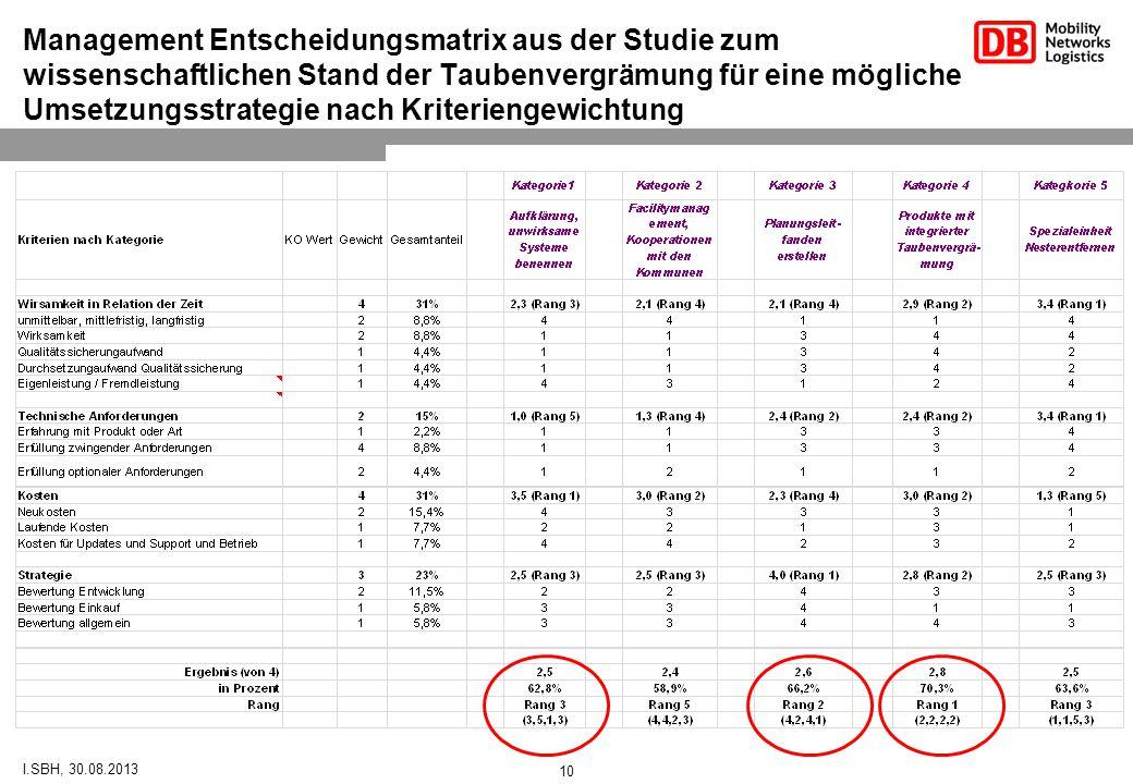 Management Entscheidungsmatrix aus der Studie zum wissenschaftlichen Stand der Taubenvergrämung für eine mögliche Umsetzungsstrategie nach Kriteriengewichtung