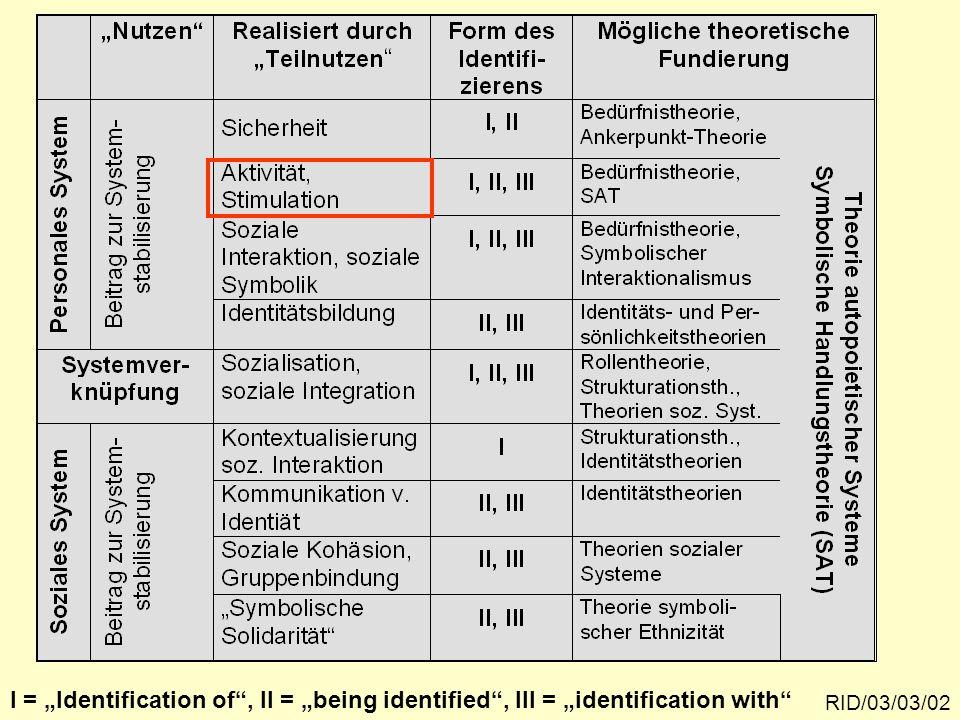 """Teilnutzen """"Stimulation und Aktivität"""