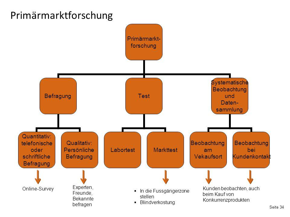 Primärmarktforschung