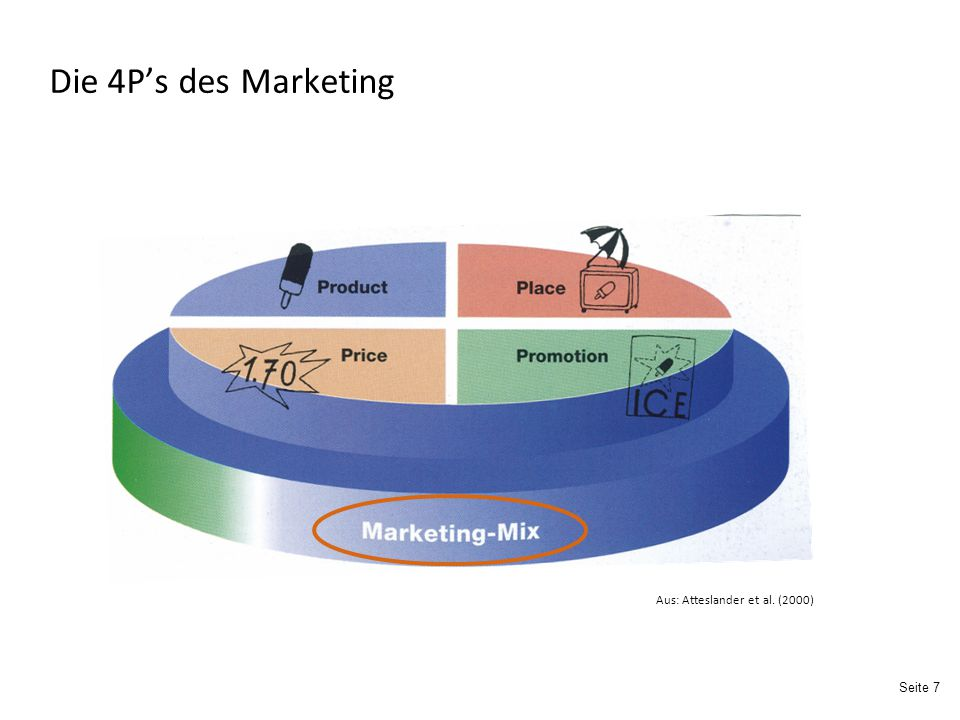 Die 4P's des Marketing Aus: Atteslander et al. (2000)