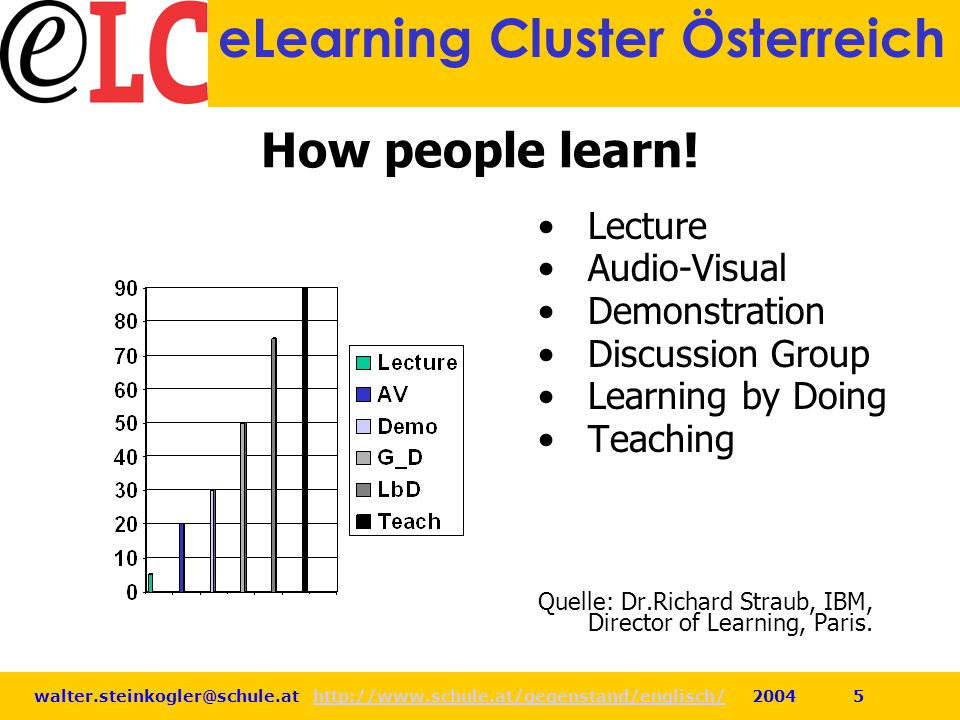 How people learn! Lecture Audio-Visual Demonstration Discussion Group