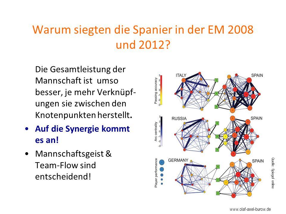 Warum siegten die Spanier in der EM 2008 und 2012
