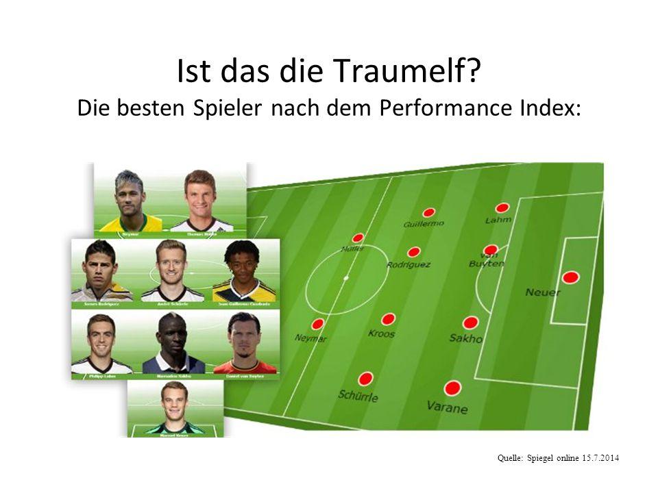 Ist das die Traumelf Die besten Spieler nach dem Performance Index: