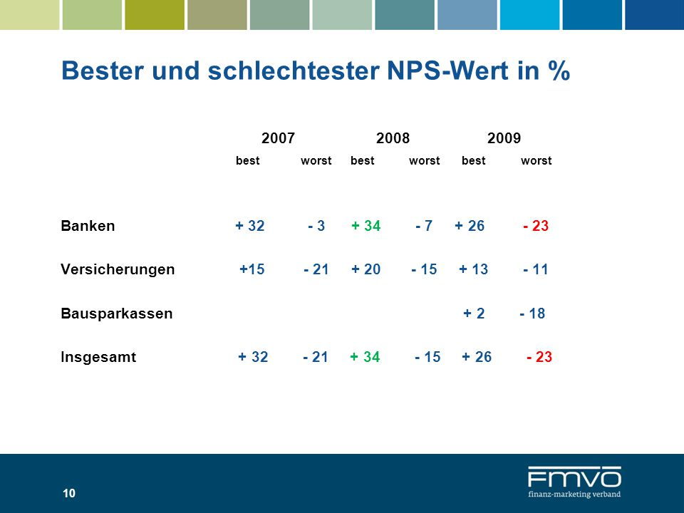 Bester und schlechtester NPS-Wert in %
