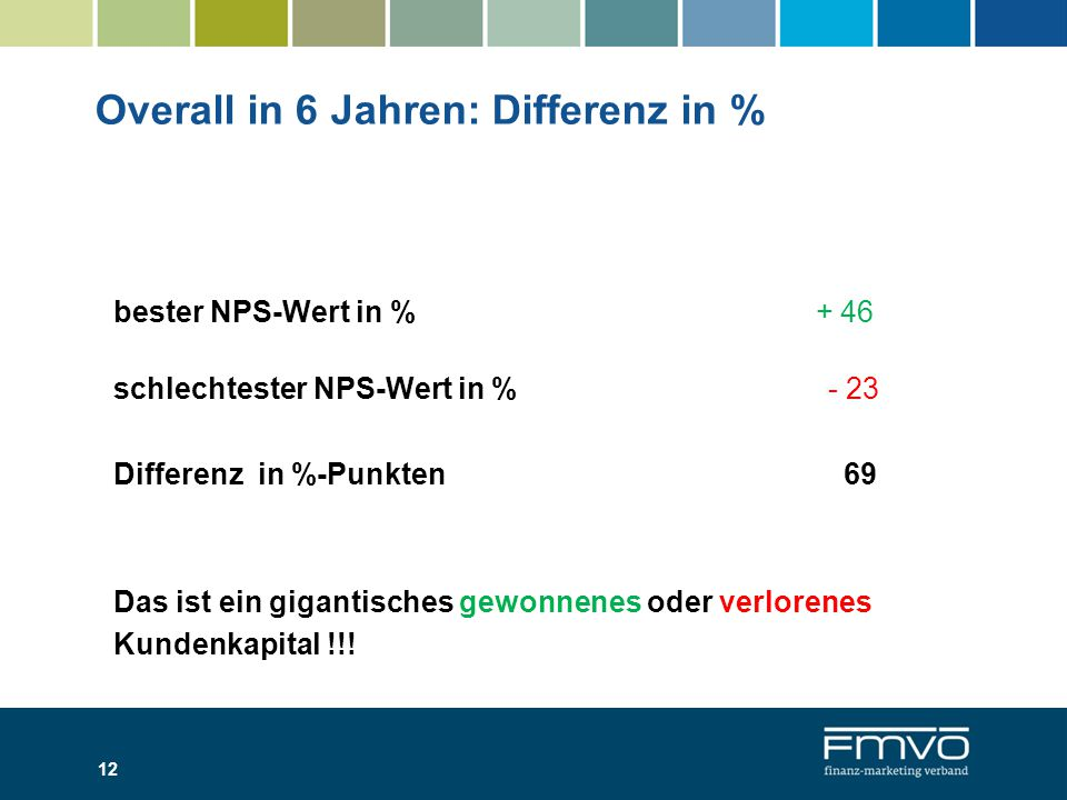 Overall in 6 Jahren: Differenz in %