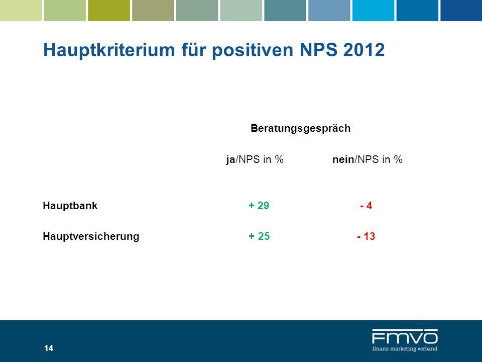 Hauptkriterium für positiven NPS 2012