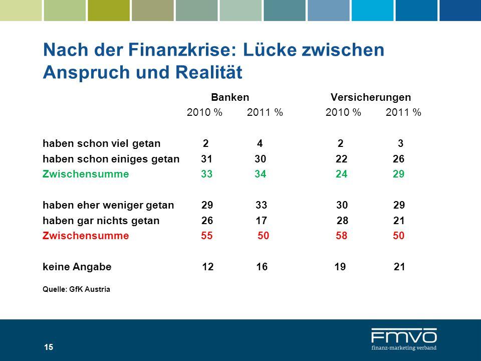 Nach der Finanzkrise: Lücke zwischen Anspruch und Realität