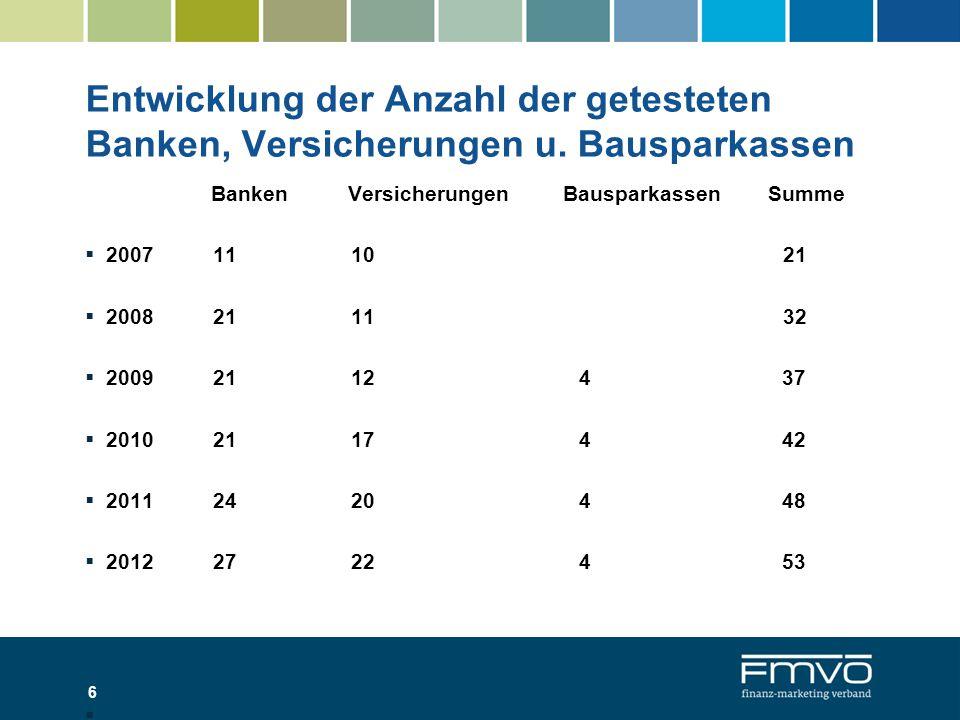 Entwicklung der Anzahl der getesteten Banken, Versicherungen u