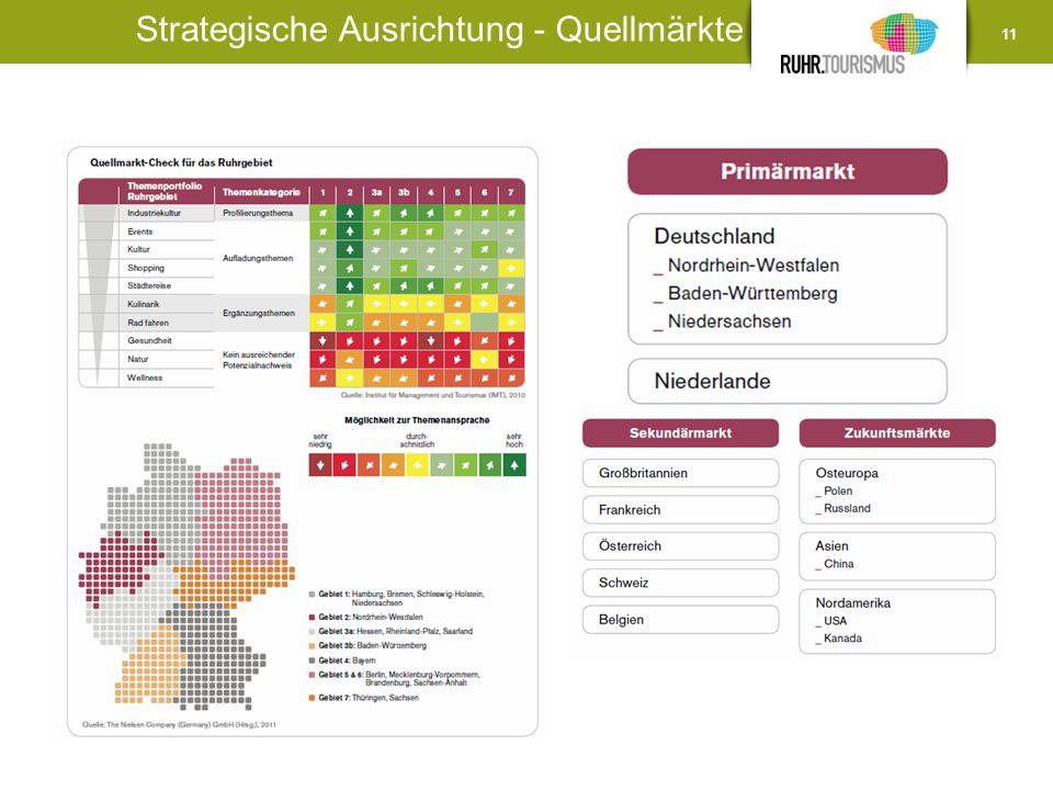 Strategische Ausrichtung - Quellmärkte