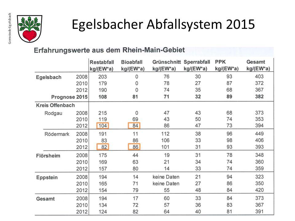 Egelsbacher Abfallsystem 2015