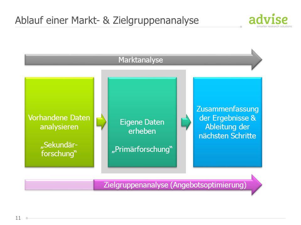Ablauf einer Markt- & Zielgruppenanalyse