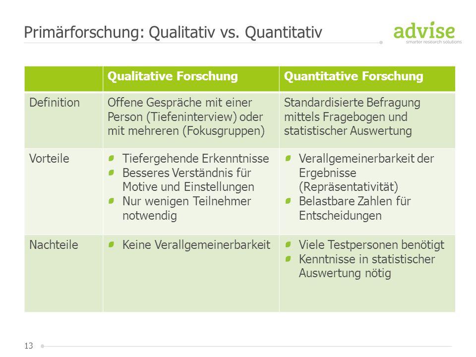 Primärforschung: Qualitativ vs. Quantitativ