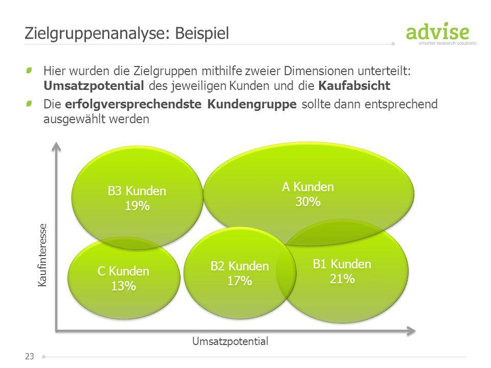 Zielgruppenanalyse: Beispiel