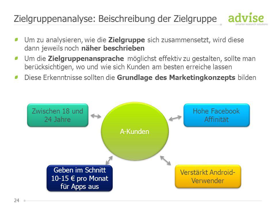 Zielgruppenanalyse: Beischreibung der Zielgruppe