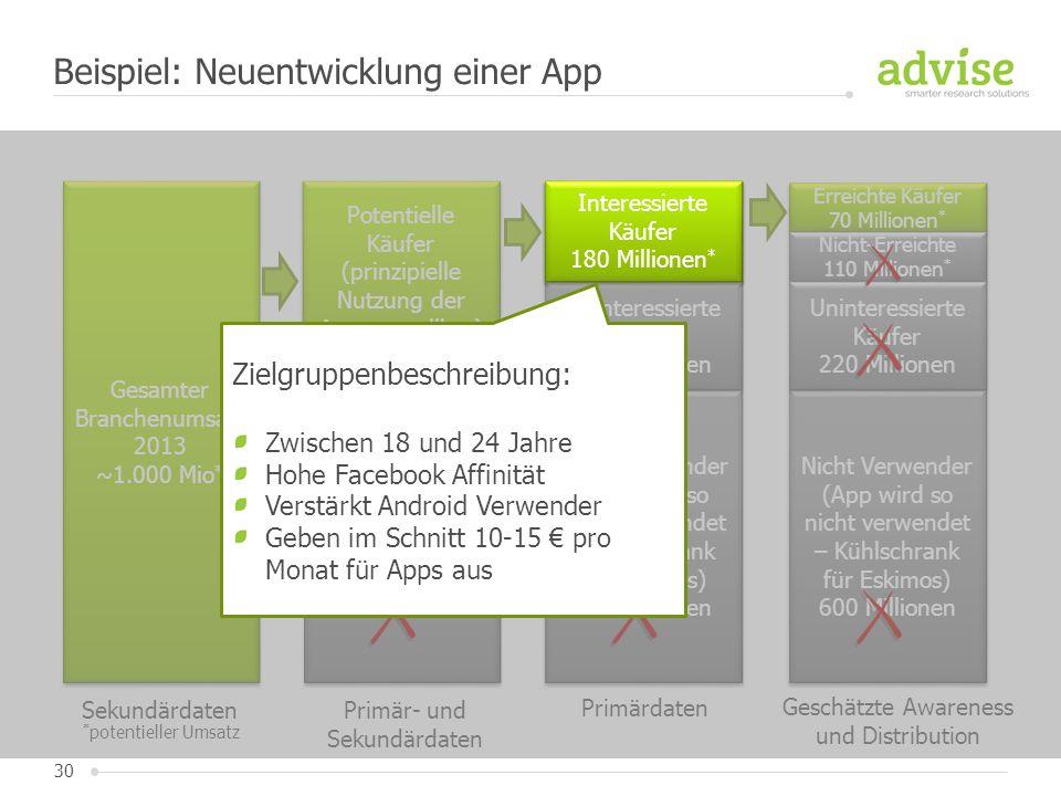 Beispiel: Neuentwicklung einer App