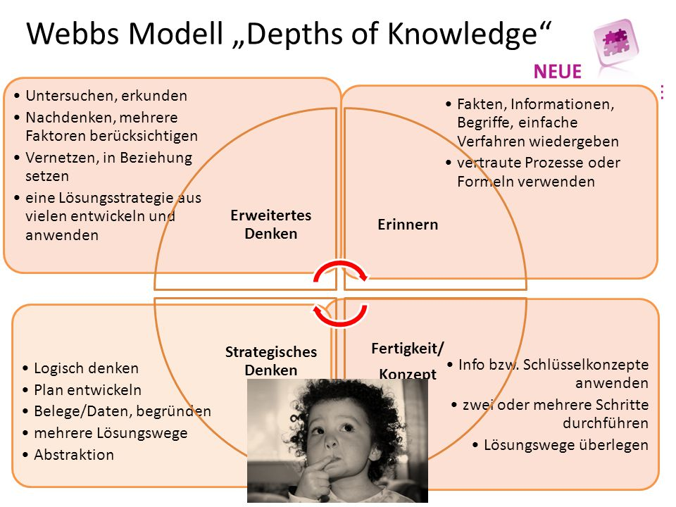 "Webbs Modell ""Depths of Knowledge"