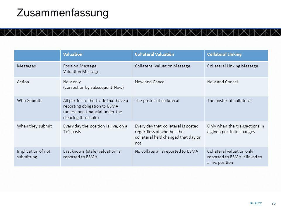 Zusammenfassung Valuation Collateral Valuation Collateral Linking