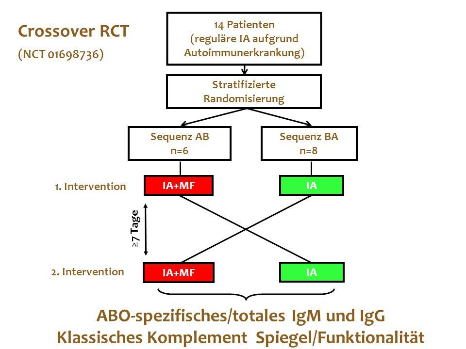 ABO-spezifisches/totales IgM und IgG