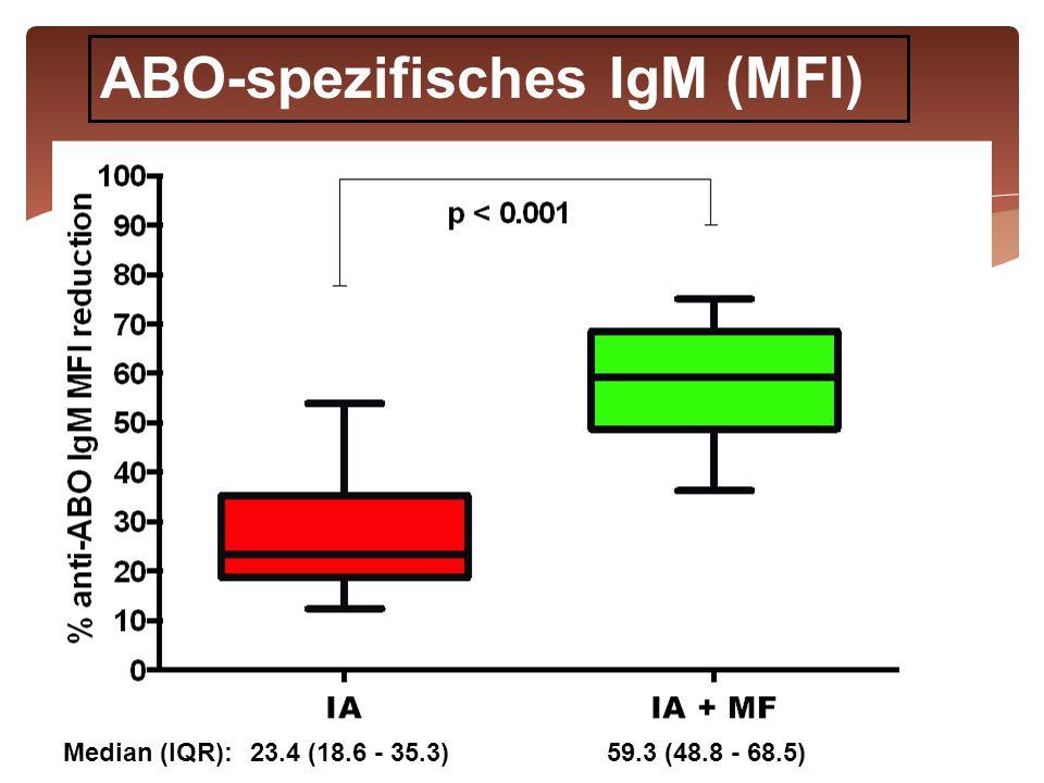 ABO-spezifisches IgM (MFI)