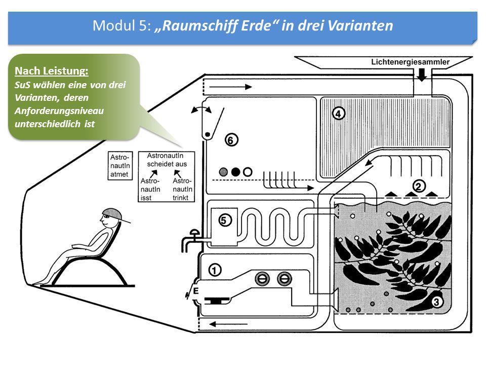 "Modul 5: ""Raumschiff Erde in drei Varianten"