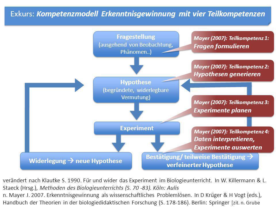 Exkurs: Kompetenzmodell Erkenntnisgewinnung mit vier Teilkompetenzen