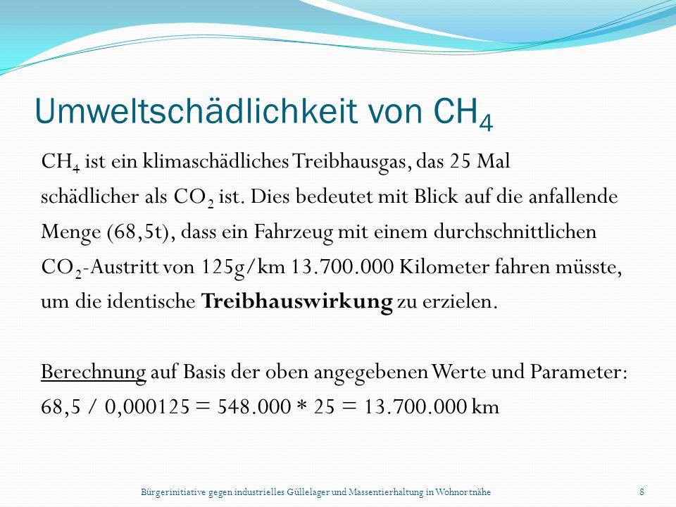 Umweltschädlichkeit von CH4
