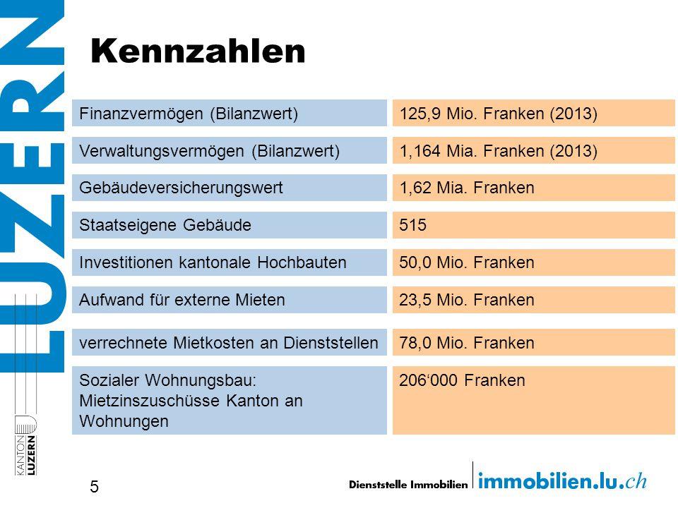 Kennzahlen Finanzvermögen (Bilanzwert) 125,9 Mio. Franken (2013)