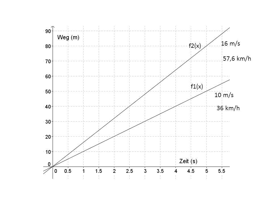 16 m/s f2(x) 57,6 km/h f1(x) 10 m/s 36 km/h