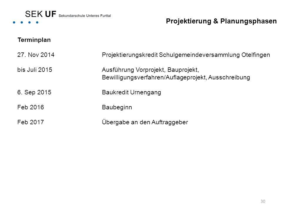 Projektierung & Planungsphasen