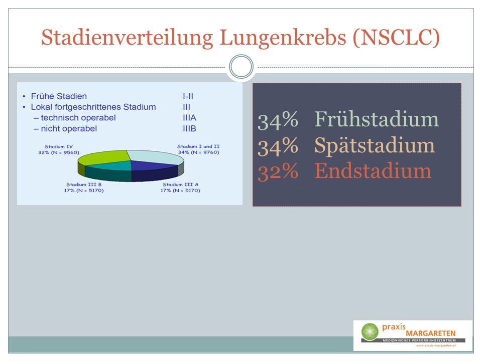 Stadienverteilung Lungenkrebs (NSCLC)