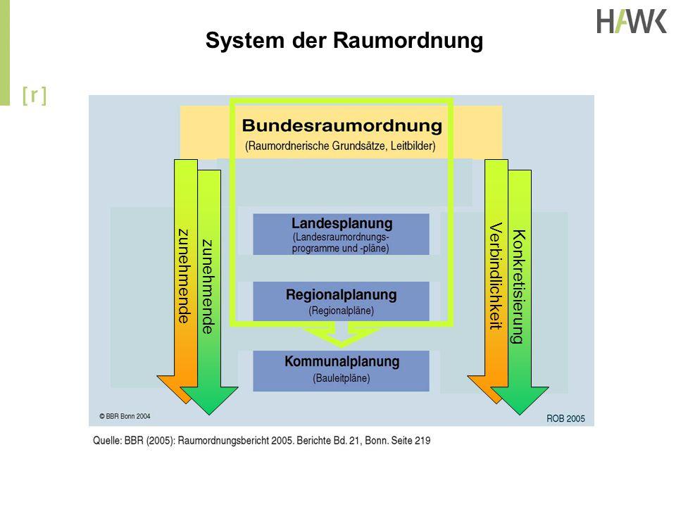 System der Raumordnung