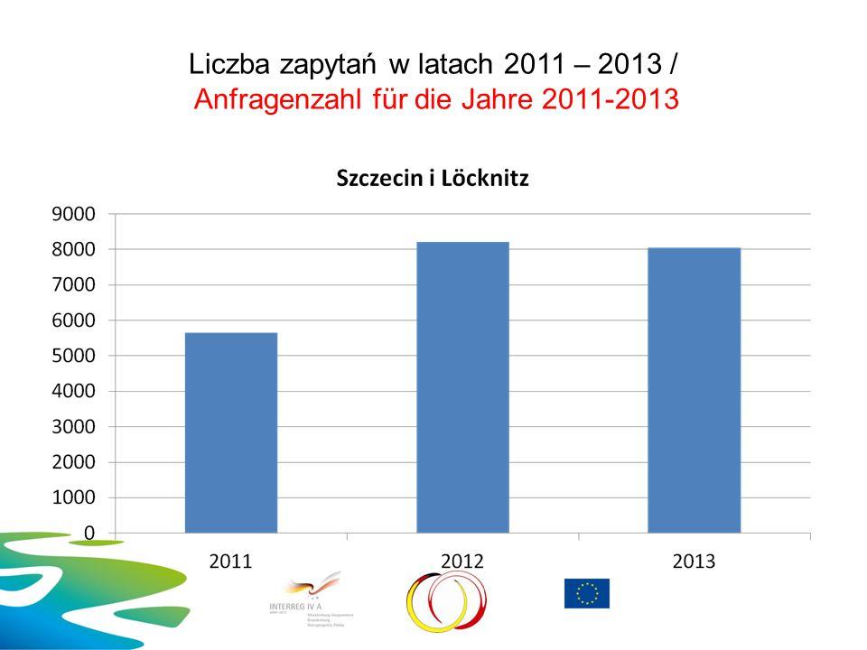 Liczba zapytań w latach 2011 – 2013 / Anfragenzahl für die Jahre 2011-2013