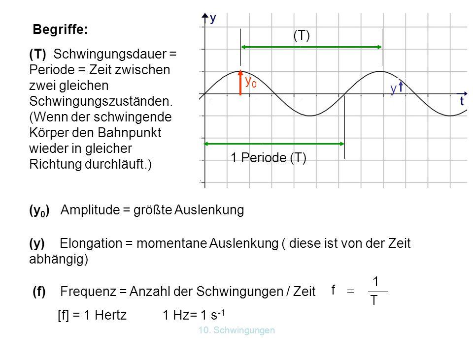 (y0) Amplitude = größte Auslenkung