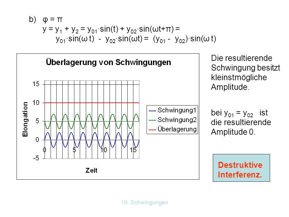 y = y1 + y2 = y01·sin(t) + y02·sin(ωt+π) =