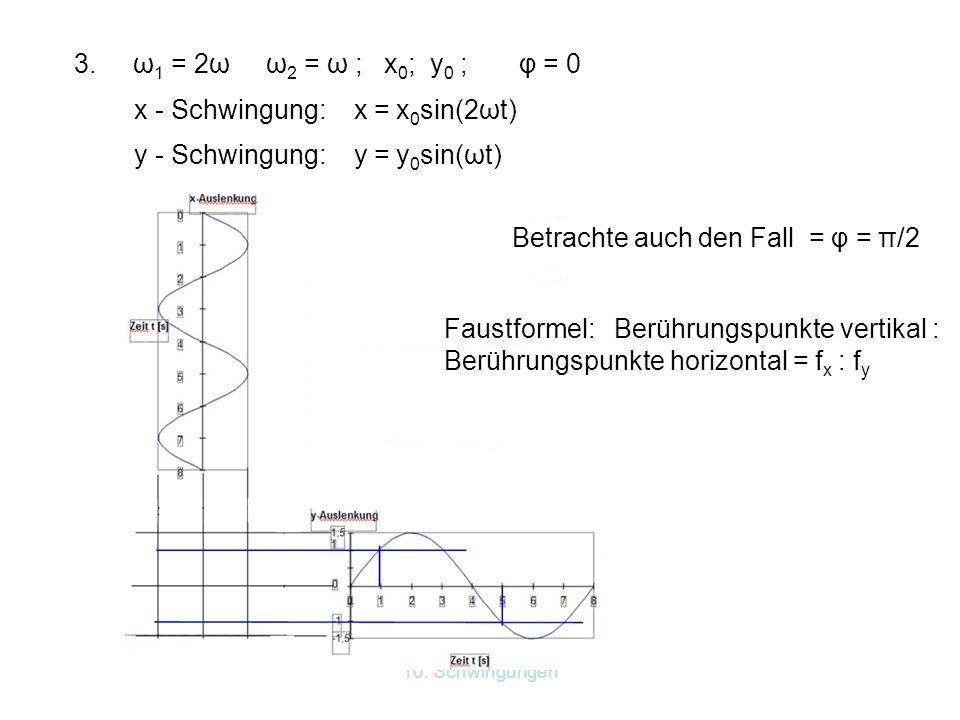 x - Schwingung: x = x0sin(2ωt)