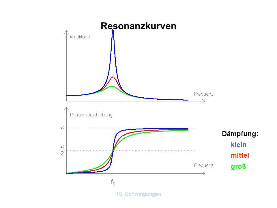 Resonanzkurven  Dämpfung: mittel klein –2 groß f0 10. Schwingungen