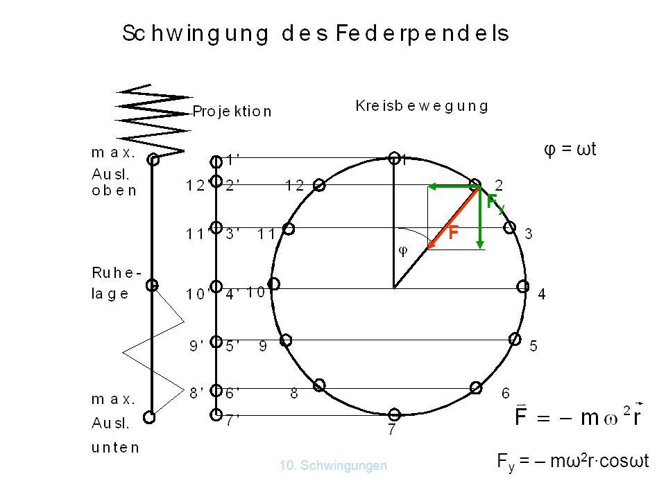 φ = ωt Fy F Fy = – mω2r·cosωt 10. Schwingungen