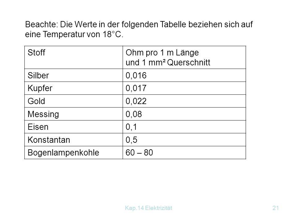 Beachte: Die Werte in der folgenden Tabelle beziehen sich auf eine Temperatur von 18°C.