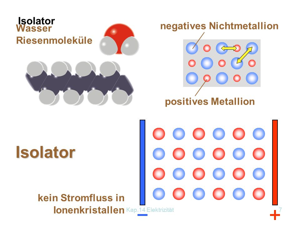 Isolator Isolator negatives Nichtmetallion Wasser Riesenmoleküle