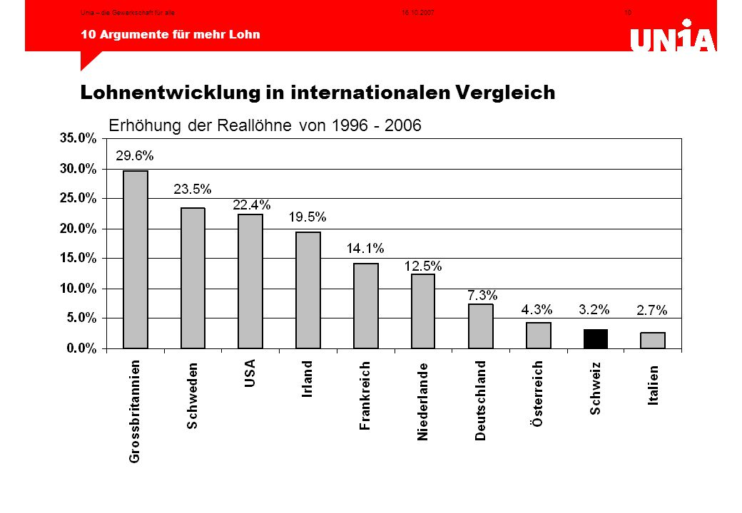 Lohnentwicklung in internationalen Vergleich