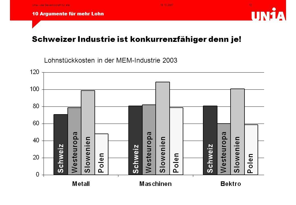Schweizer Industrie ist konkurrenzfähiger denn je!