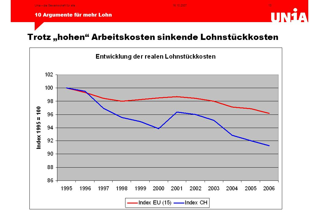"""Trotz """"hohen Arbeitskosten sinkende Lohnstückkosten"""