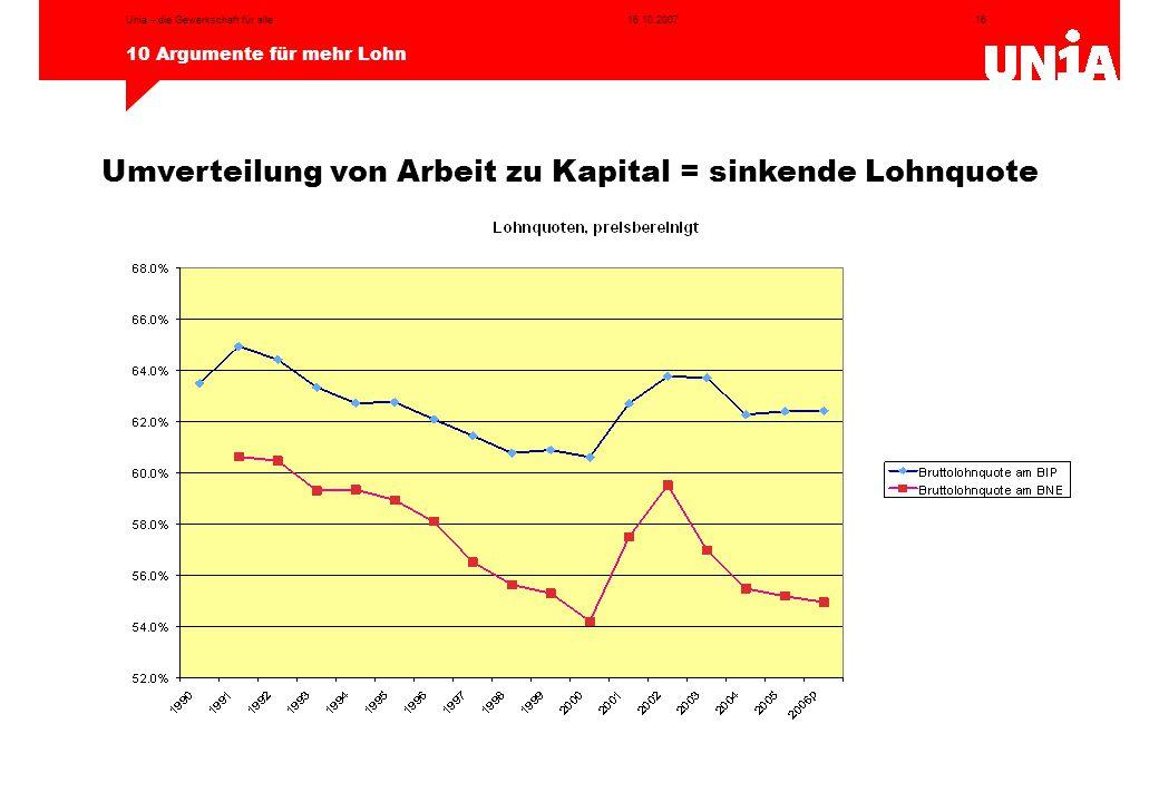 Umverteilung von Arbeit zu Kapital = sinkende Lohnquote